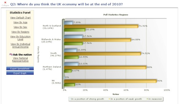 UK economy end of 2010 graph