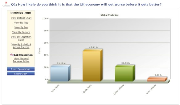 UK economy worse or better graph
